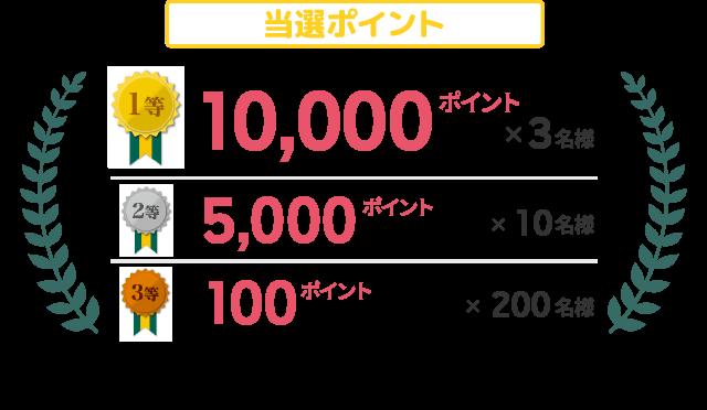 当選ポイント 1等10,000ポイント×3名様 2等5,000ポイント×10名様 3等100ポイント×200名様
